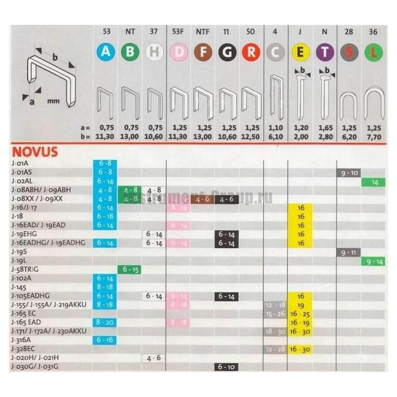 Скобы Novus 53/12S 1000шт 042-0358 - фото 10